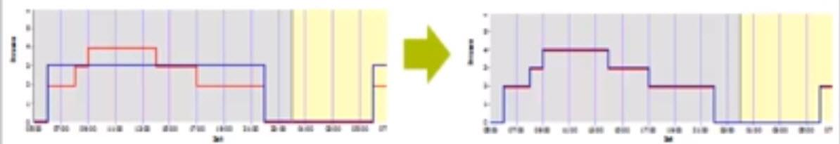 tilpas vagter (højre)  til produktionsbehovet (til venstre), og optimer på differencen